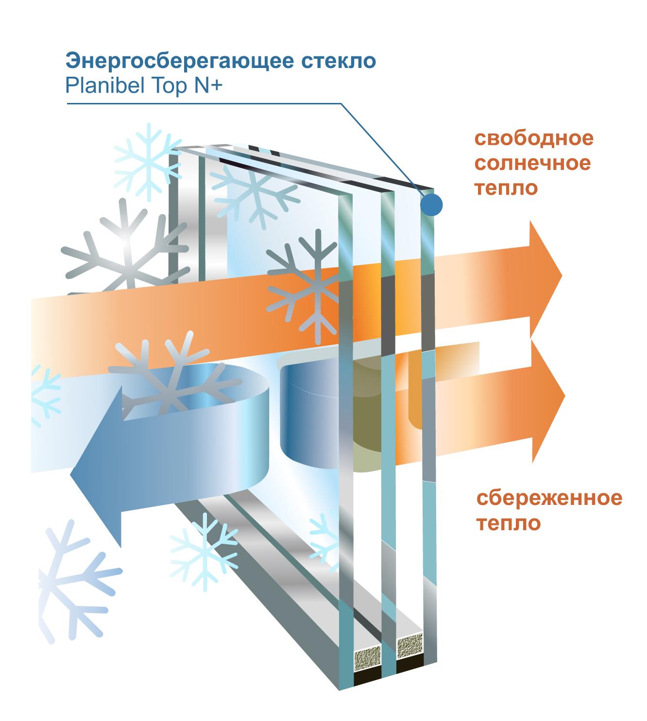 Стеклопакет с энергосберегающим стеклом